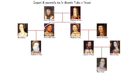 Tudor_e_York